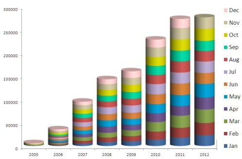 Updated applications by month 2005 - 2012