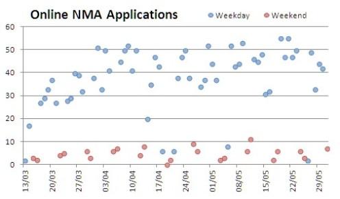 NMAs Chart