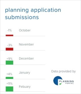 Portal application figures October - February
