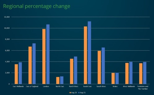 Regional percentage change